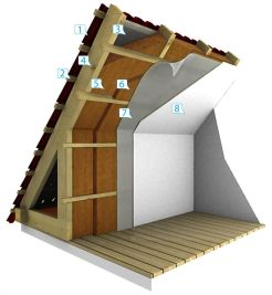 Gipszkarton tetőtér rétegrend